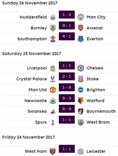 PL results