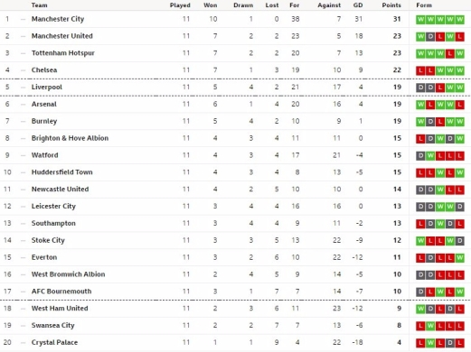 W11table