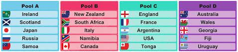 rugby RWC2019 pools