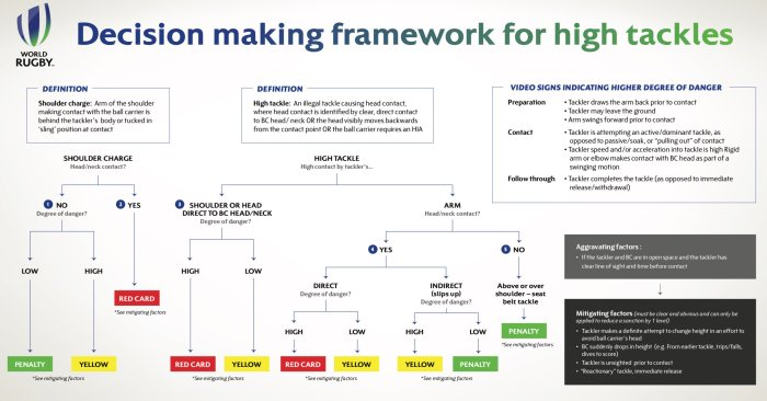 rugby high tackle framework